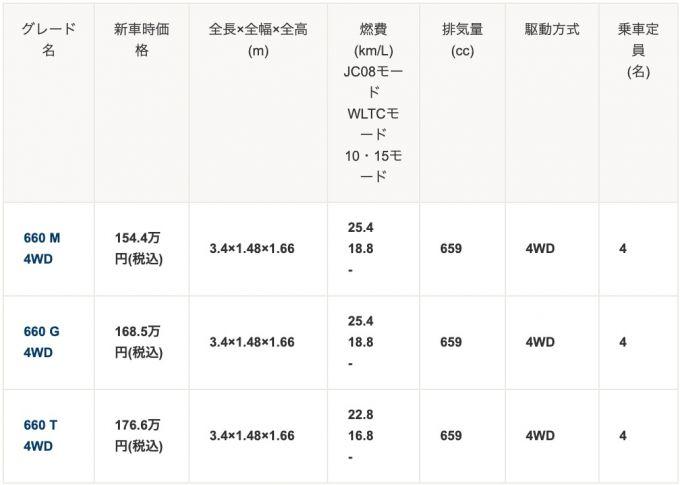 ▲三菱 eKクロス 価格・グレード