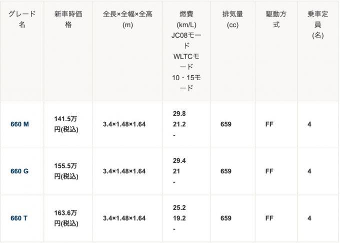 ▲三菱 eKクロス 価格・グレード表