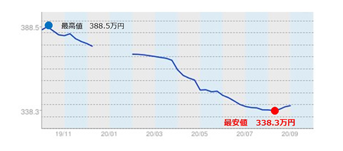 ヴェルファイアの平均価格推移